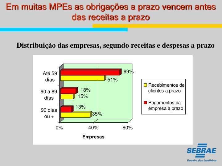 Em muitas MPEs as obrigações a prazo vencem antes das receitas a prazo