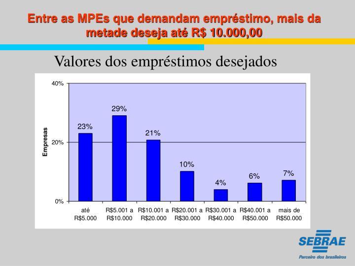 Entre as MPEs que demandam empréstimo, mais da metade deseja até R$ 10.000,00
