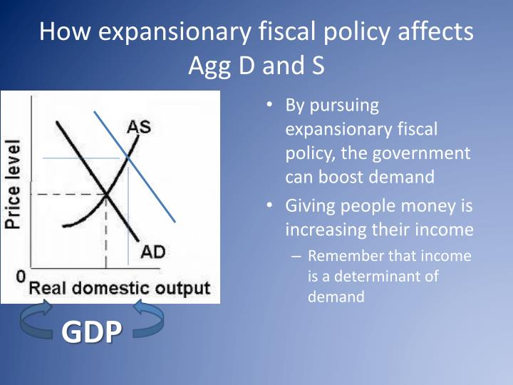 How expansionary fiscal policy affects