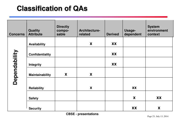 Classification of QAs
