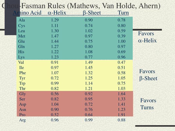 Chou-Fasman Rules (Mathews, Van Holde, Ahern)