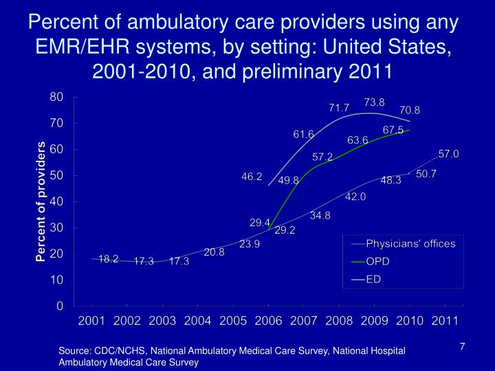 ehr functionality for ambulatory care facilities •the ehr market for acute care facilities  larger health system that has not yet gone live with ehr functionality  primary ehr suppliers among ambulatory care.