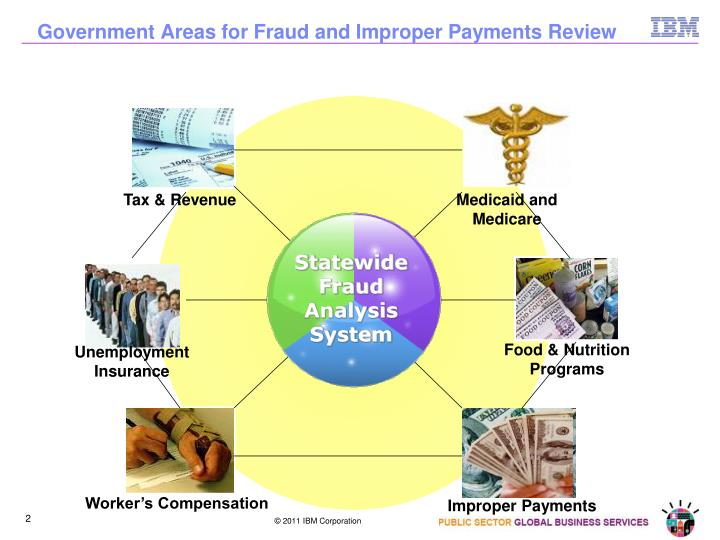 Government areas for fraud and improper payments review