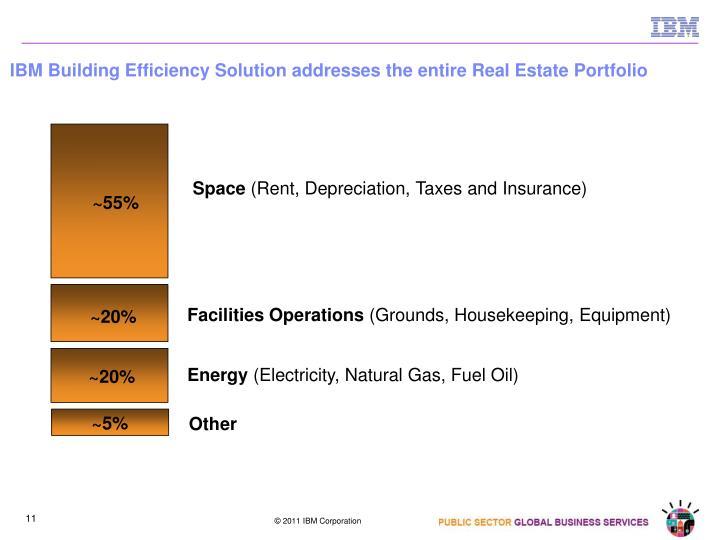 IBM Building Efficiency Solution addresses the entire Real Estate Portfolio