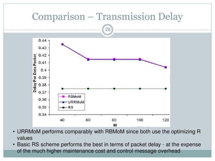 Comparison – Transmission Delay