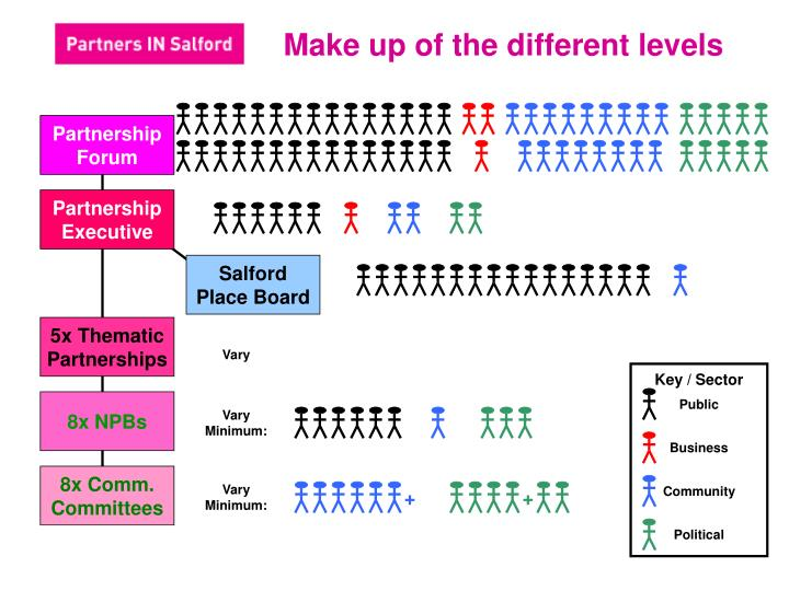 Make up of the different levels