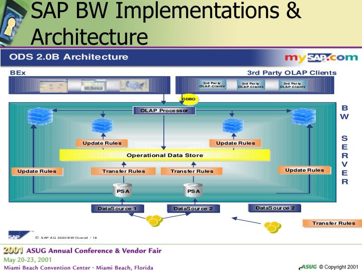SAP BW Implementations & Architecture
