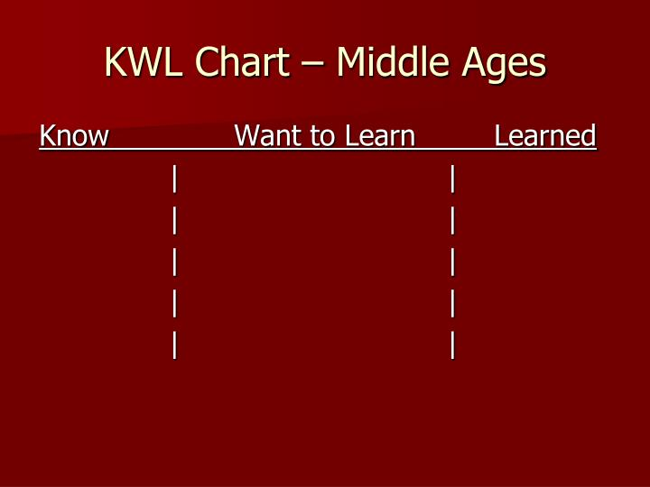 KWL Chart – Middle Ages