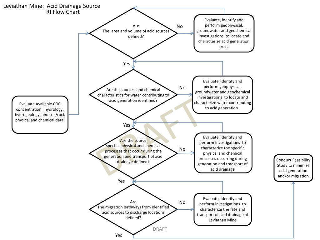 PPT - Leviathan Mine: Downstream Risk RI Flow Chart ...