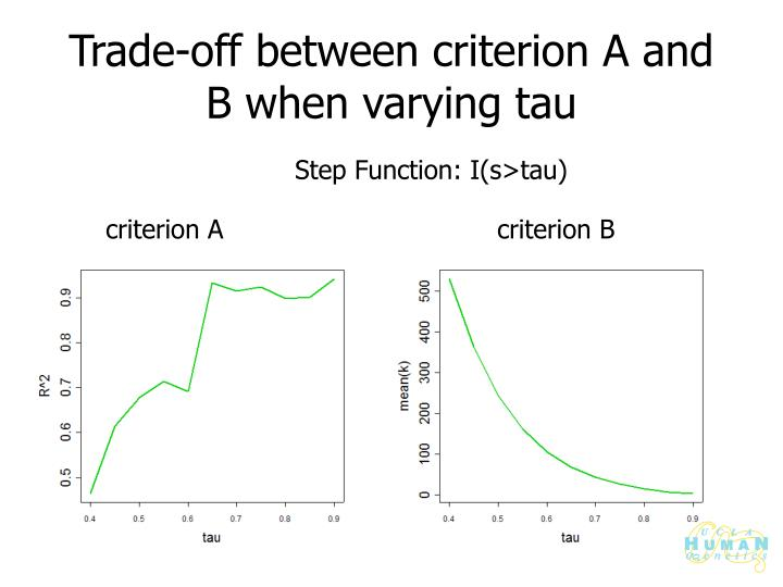 Trade-off between criterion A and B when varying tau