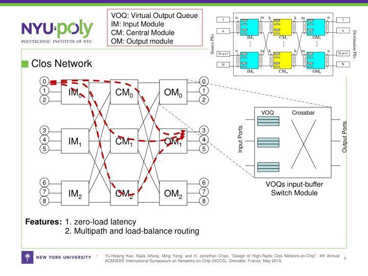 Clos network1