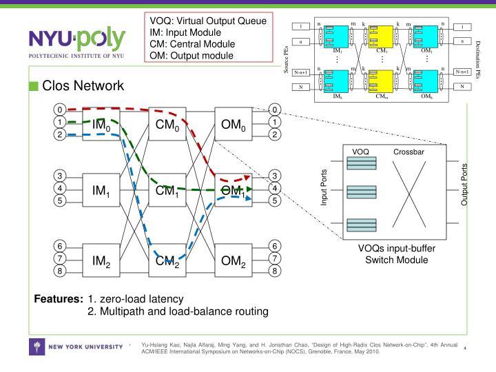 VOQ: Virtual Output Queue