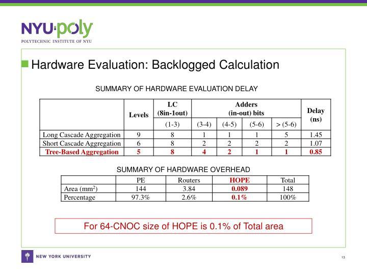 Hardware Evaluation: Backlogged Calculation