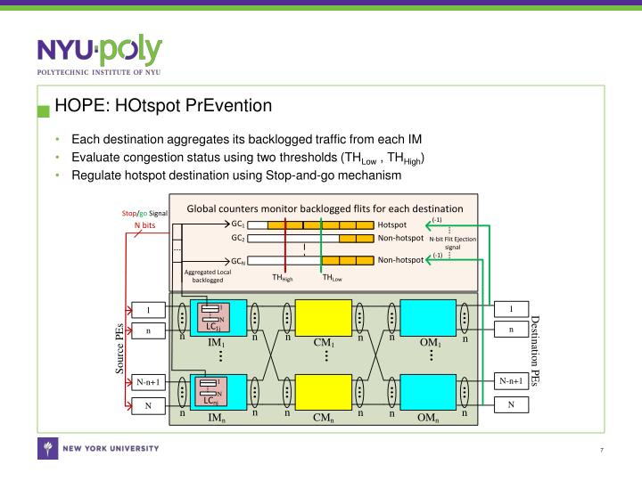 HOPE: HOtspot PrEvention