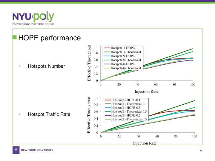 HOPE performance