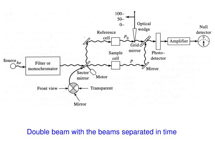 Double beam with the beams separated in time