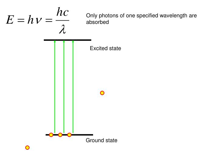 Only photons of one specified wavelength are