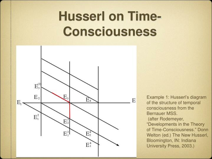 Husserl on Time-Consciousness