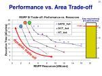 performance vs area trade off