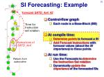 si forecasting example