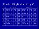 results of replication of log 3