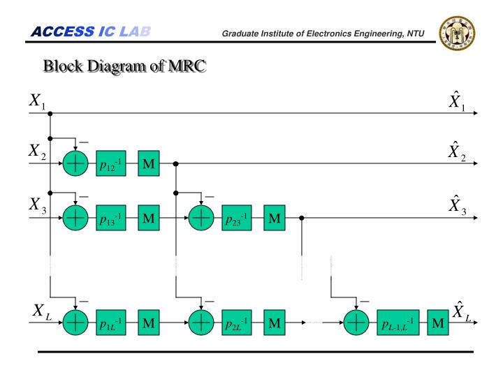 Block Diagram of MRC