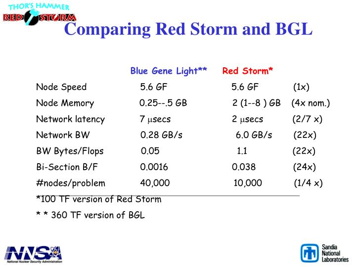Comparing Red Storm and BGL