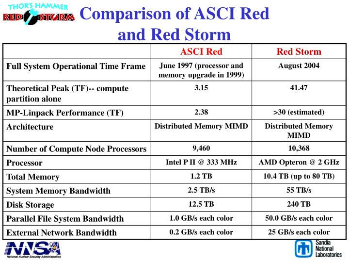 Comparison of ASCI Red