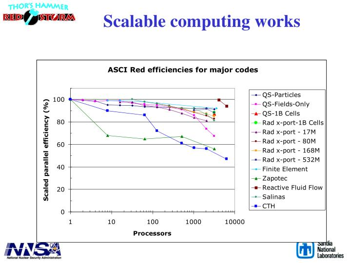 Scalable computing works