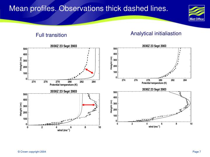 Mean profiles. Observations thick dashed lines.