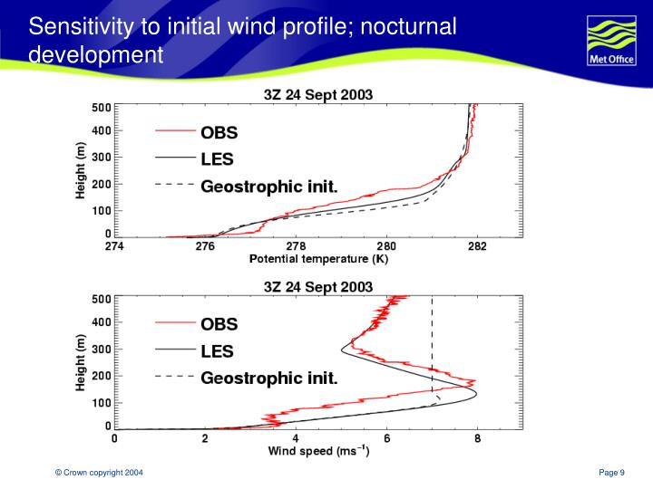 Sensitivity to initial wind profile; nocturnal development