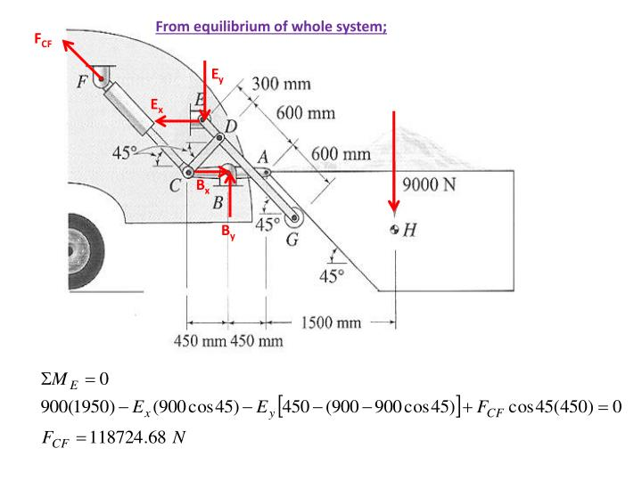 From equilibrium of whole system;