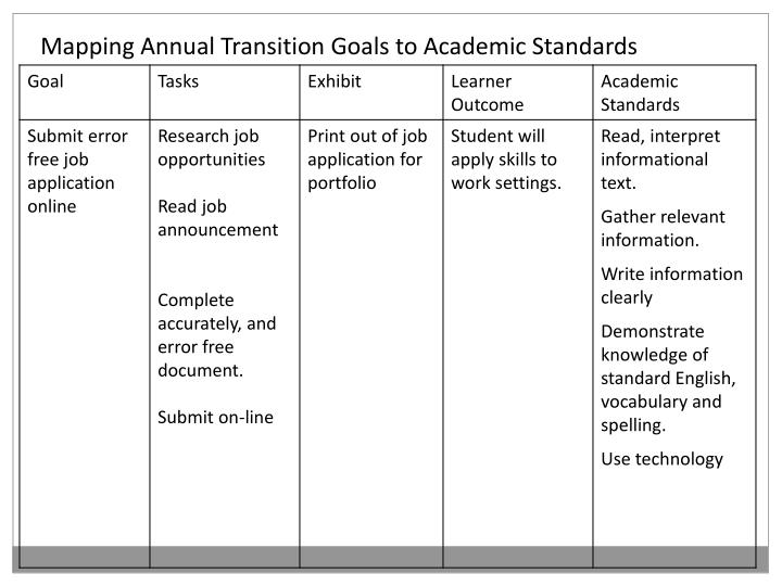 Mapping Annual Transition Goals to Academic Standards