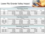 lower rio grande valley impact1