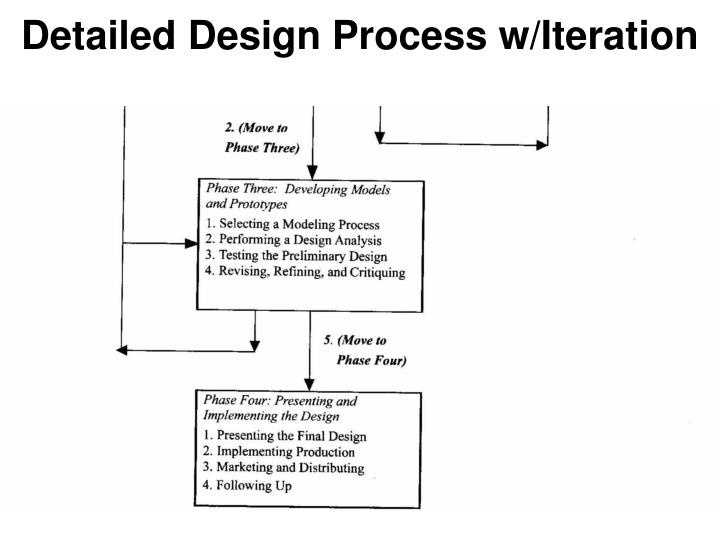 detailed design process Following a detailed website design and development process can speed up your work and help your client understand your role in the project this article tries to show how developing a process for web design can organize a developer's thoughts, speed up a project's timeline and prepare a freelance business for growth.