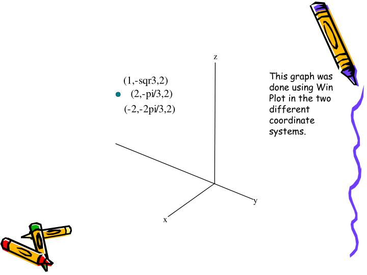 This graph was done using Win Plot in the two different coordinate systems.