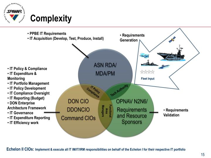 PPBE IT Requirements
