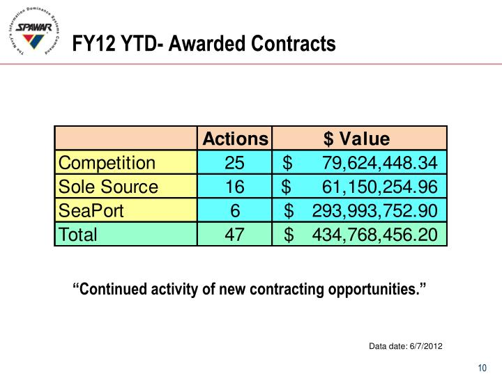 FY12 YTD- Awarded Contracts