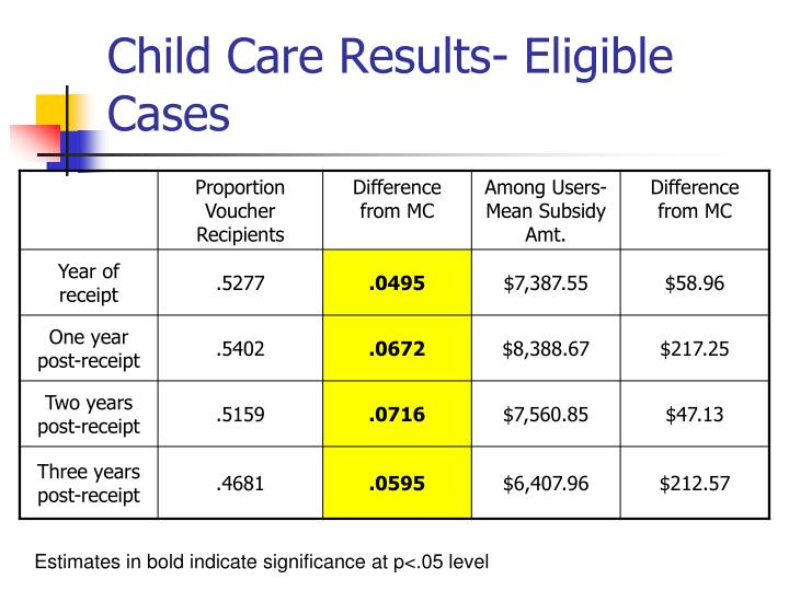 Child Care Results- Eligible Cases