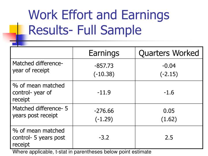 Work Effort and Earnings Results- Full Sample