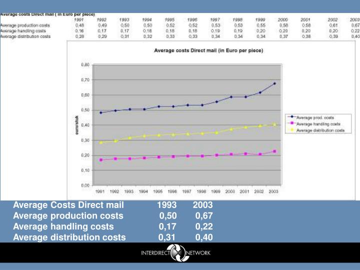 Average Costs Direct mail	1993	2003