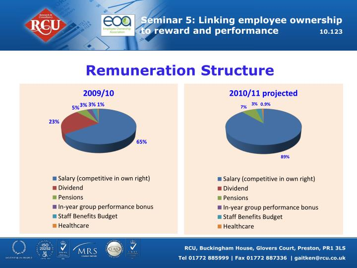 Remuneration Structure