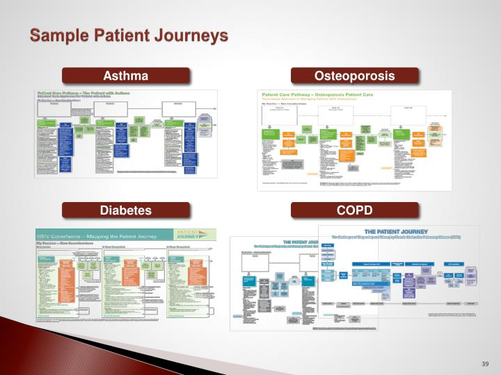 Sample Patient Journeys