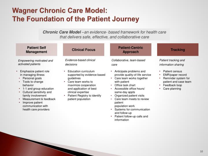 Wagner Chronic Care Model: