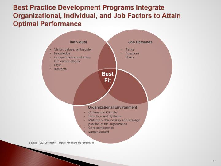Best Practice Development Programs Integrate Organizational, Individual, and Job Factors to Attain Optimal Performance
