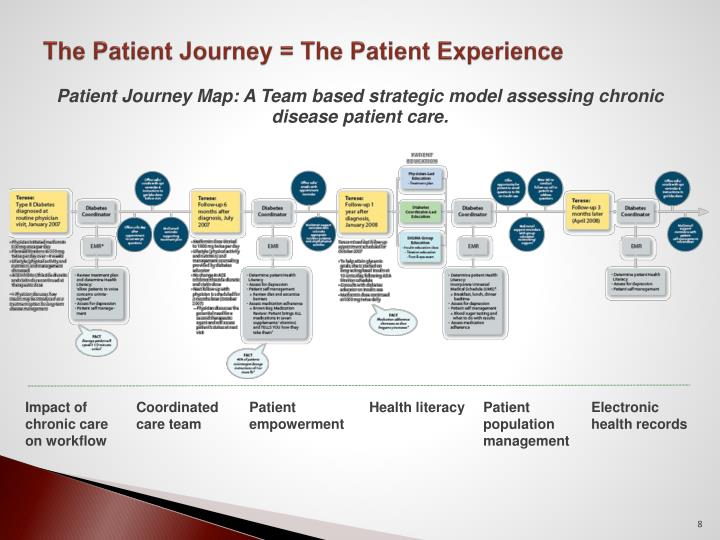 The Patient Journey =