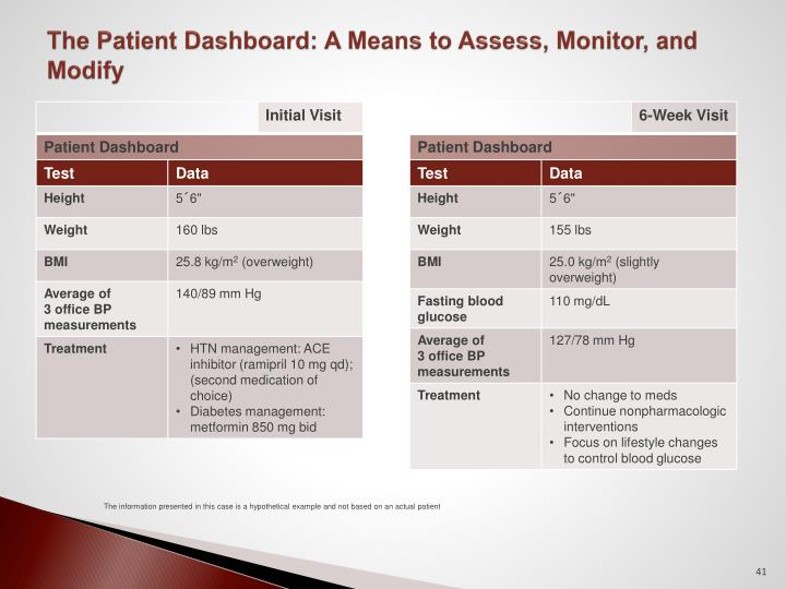 The Patient Dashboard: A Means to