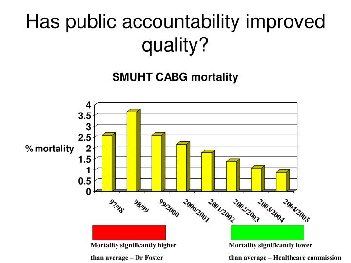 Has public accountability improved quality?
