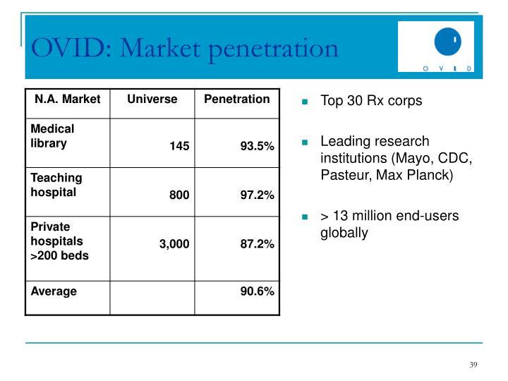 OVID: Market penetration