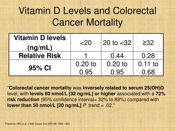 Vitamin D Levels and Colorectal Cancer Mortality